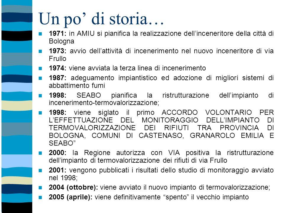 Un po di storia… 1971: in AMIU si pianifica la realizzazione dellinceneritore della città di Bologna 1973: avvio dellattività di incenerimento nel nuovo inceneritore di via Frullo 1974: viene avviata la terza linea di incenerimento 1987: adeguamento impiantistico ed adozione di migliori sistemi di abbattimento fumi 1998: SEABO pianifica la ristrutturazione dellimpianto di incenerimento-termovalorizzazione; 1998: viene siglato il primo ACCORDO VOLONTARIO PER LEFFETTUAZIONE DEL MONITORAGGIO DELLIMPIANTO DI TERMOVALORIZZAZIONE DEI RIFIUTI TRA PROVINCIA DI BOLOGNA, COMUNI DI CASTENASO, GRANAROLO EMILIA E SEABO 2000: la Regione autorizza con VIA positiva la ristrutturazione dellimpianto di termovalorizzazione dei rifiuti di via Frullo 2001: vengono pubblicati i risultati dello studio di monitoraggio avviato nel 1998; 2004 (ottobre): viene avviato il nuovo impianto di termovalorizzazione; 2005 (aprile): viene definitivamente spento il vecchio impianto