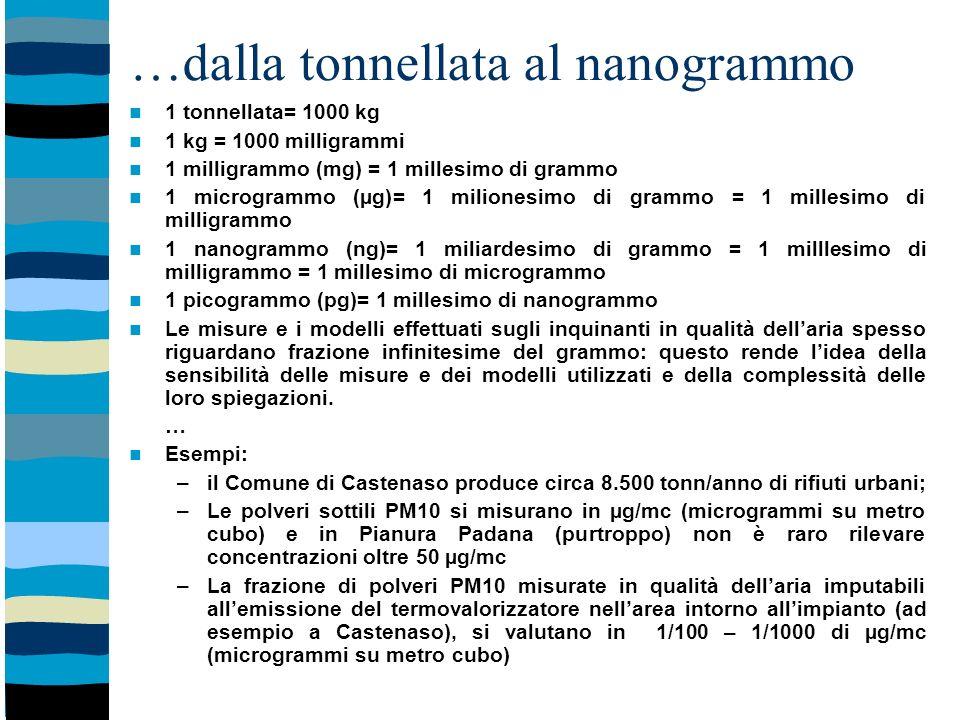 …dalla tonnellata al nanogrammo 1 tonnellata= 1000 kg 1 kg = 1000 milligrammi 1 milligrammo (mg) = 1 millesimo di grammo 1 microgrammo (µg)= 1 milionesimo di grammo = 1 millesimo di milligrammo 1 nanogrammo (ng)= 1 miliardesimo di grammo = 1 milllesimo di milligrammo = 1 millesimo di microgrammo 1 picogrammo (pg)= 1 millesimo di nanogrammo Le misure e i modelli effettuati sugli inquinanti in qualità dellaria spesso riguardano frazione infinitesime del grammo: questo rende lidea della sensibilità delle misure e dei modelli utilizzati e della complessità delle loro spiegazioni.