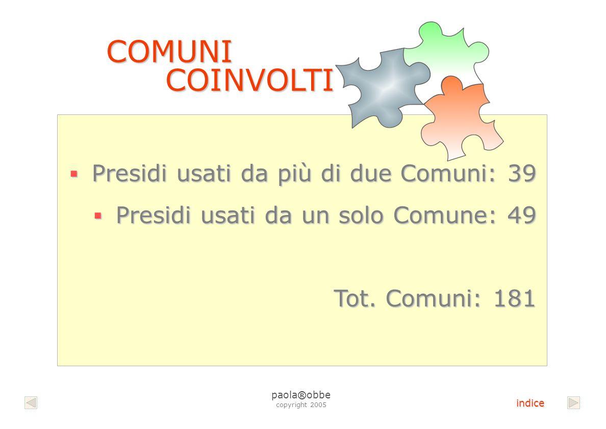 COMUNI COINVOLTI COMUNI COINVOLTI Presidi usati da più di due Comuni: 39 Presidi usati da più di due Comuni: 39 Presidi usati da un solo Comune: 49 Presidi usati da un solo Comune: 49 Tot.