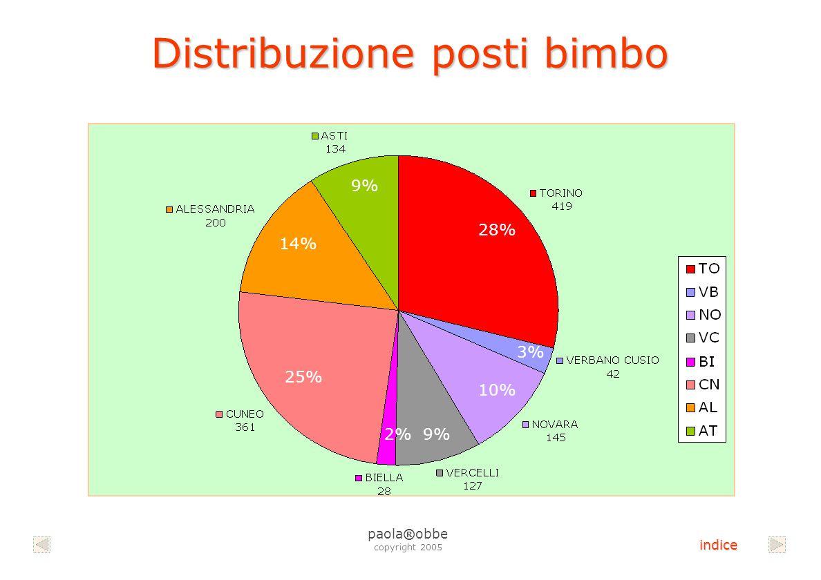 Distribuzione posti bimbo 9% 28% 9% 14% 25% 3% 10% 2% paola®obbe copyright 2005 indice