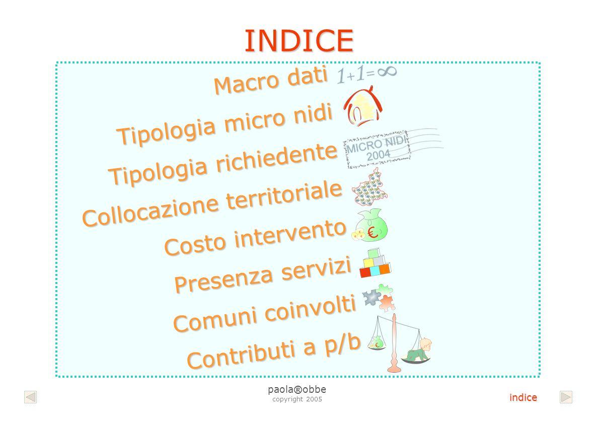 Provincia Posti bimbo disponibili per servizi prima infanzia (genn.05) Incidenza p.b./pop.