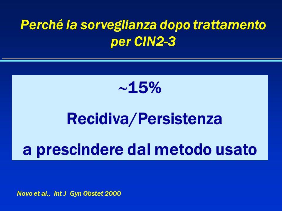 Perché la sorveglianza dopo trattamento per CIN2-3 15% Recidiva/Persistenza a prescindere dal metodo usato Novo et al., Int J Gyn Obstet 2000