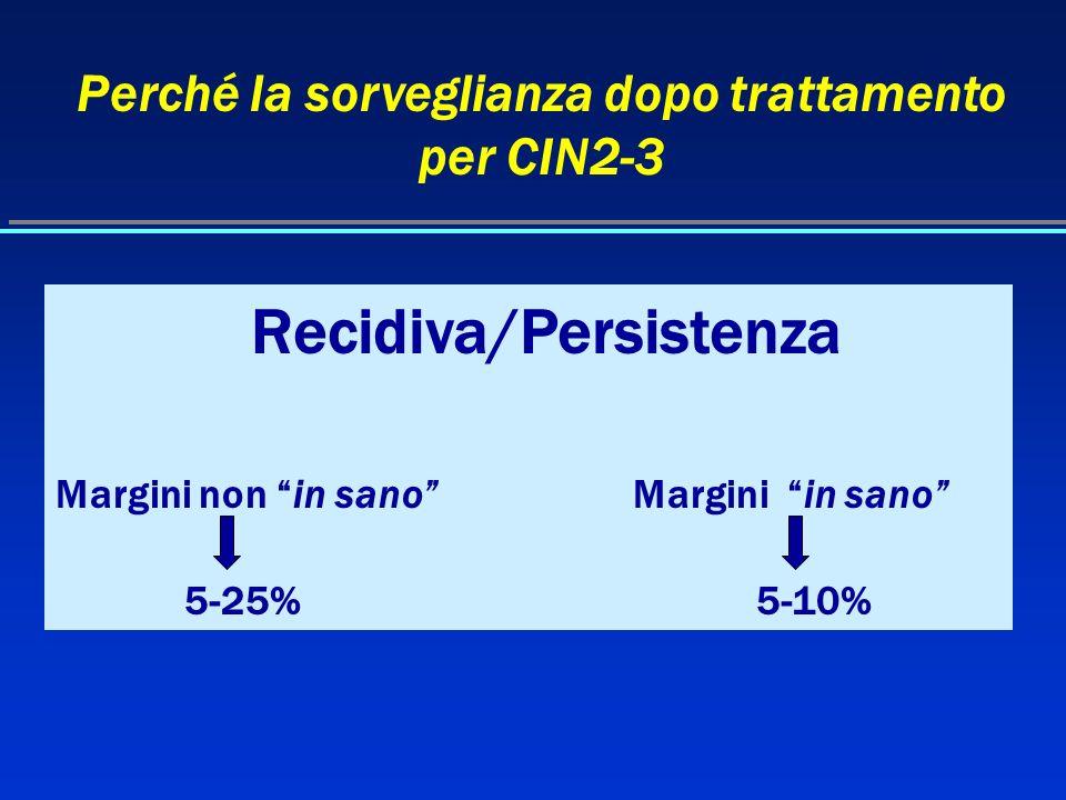 Perché la sorveglianza dopo trattamento per CIN2-3 Recidiva/Persistenza Margini non in sano Margini in sano 5-25% 5-10%