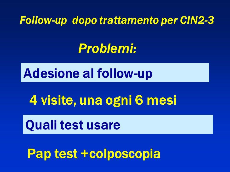 Follow-up dopo trattamento per CIN2-3 Adesione al follow-up Problemi: Quali test usare 4 visite, una ogni 6 mesi Pap test +colposcopia