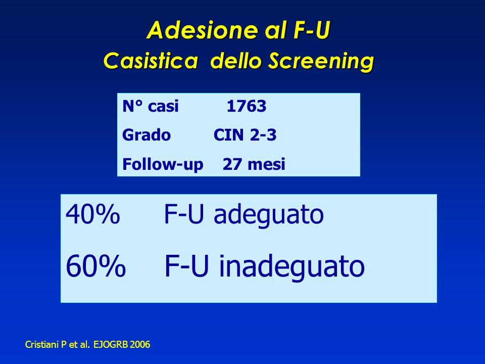 40% F-U adeguato 60% F-U inadeguato Cristiani P et al. EJOGRB 2006 N° casi 1763 Grado CIN 2-3 Follow-up 27 mesi Adesione al F-U Casistica dello Screen