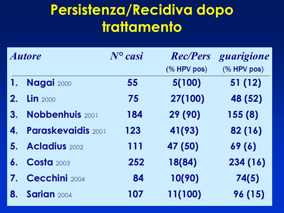 Persistenza/Recidiva dopo trattamento Autore N° casi Rec/Pers guarigione ( % HPV pos) (% HPV pos) 1.Nagai 2000 55 5(100) 51 (12) 2.Lin 2000 75 27(100)