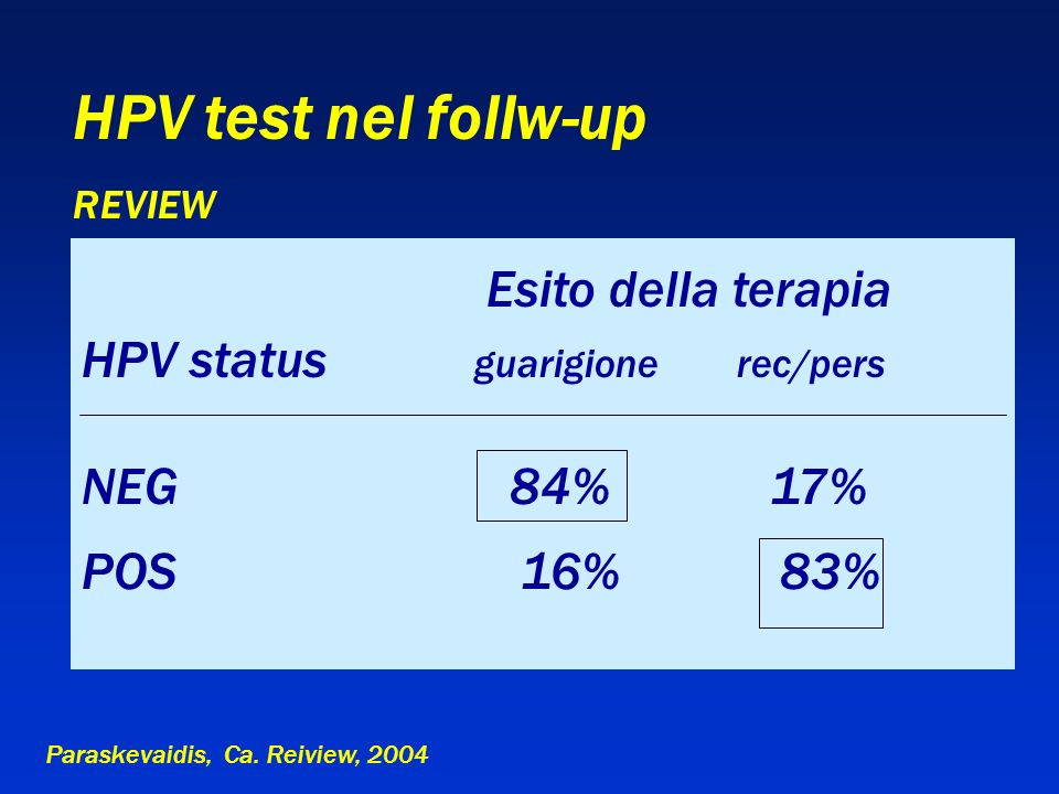 HPV test nel follw-up REVIEW Esito della terapia HPV status guarigione rec/pers NEG 84% 17% POS 16% 83% Paraskevaidis, Ca. Reiview, 2004