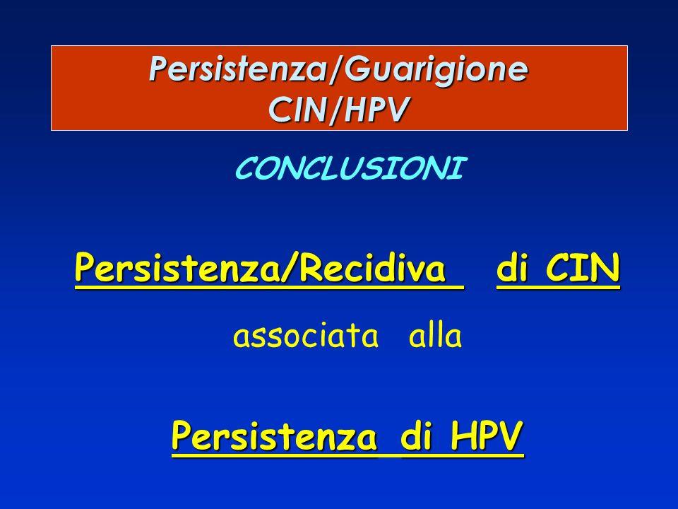 CONCLUSIONI Persistenza/Recidiva di CIN associata alla Persistenzadi HPV Persistenza di HPV Persistenza/Guarigione CIN/HPV