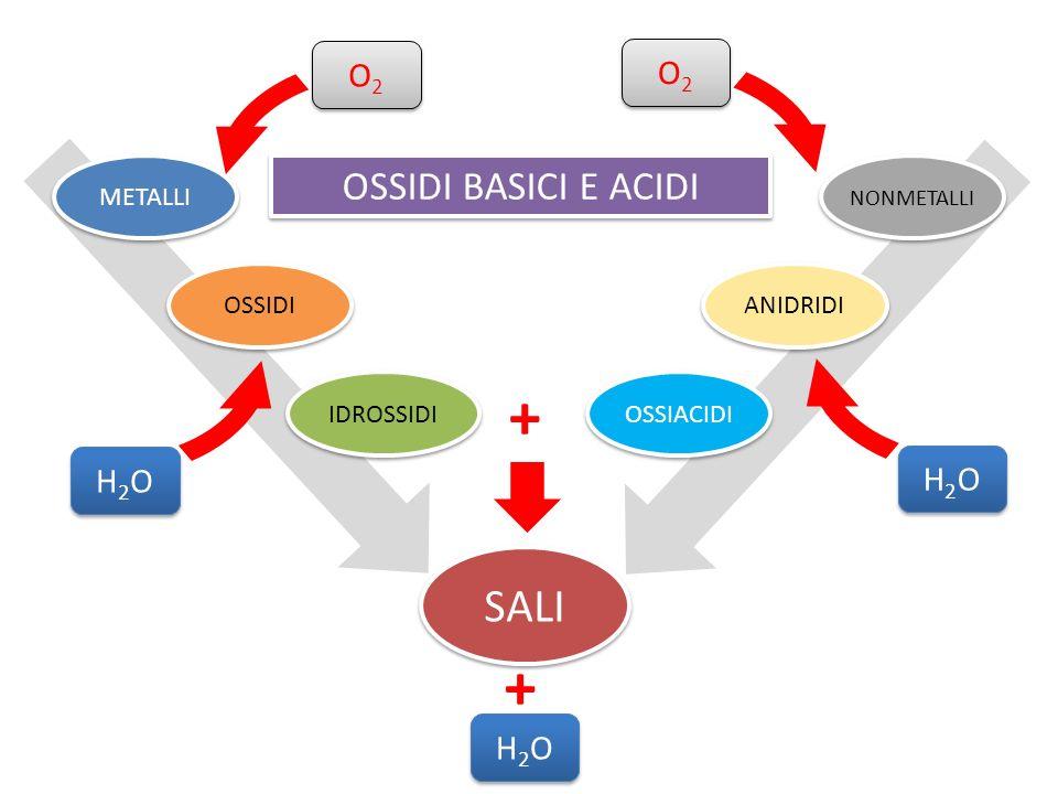 METALLI OSSIDI IDROSSIDI NONMETALLI ANIDRIDI OSSIACIDI O2O2 O2O2 H2OH2O H2OH2O O2O2 O2O2 H2OH2O H2OH2O SALI H2OH2O H2OH2O + OSSIDI BASICI E ACIDI +