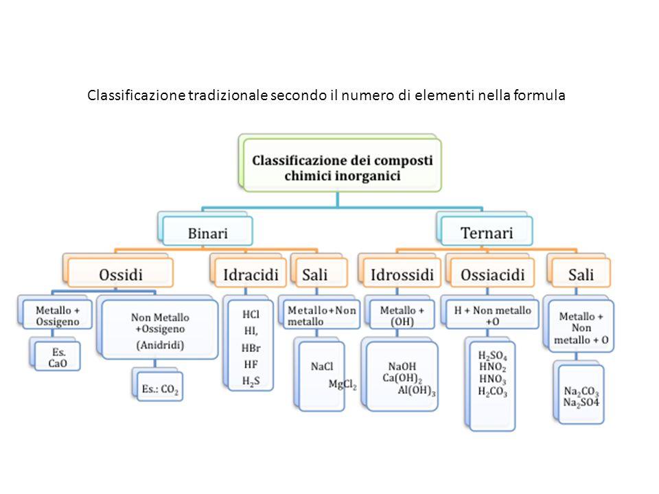 NOMENCLATURA TRADIZIONALE Differenziazione dei composti con un elemento con più numeri di ossidazione ESEMPIO: il cloro e lossigeno formano 4 composti Cl 2 O prende il nome di anidride ipoclorosa (Cl = +1) Cl 2 O 3 prende il nome di anidride clorosa (Cl = +3) Cl 2 O 5 prende il nome di anidride clorica (Cl = +5) Cl 2 O 7 prende il nome di anidride perclorica (Cl = +7) N.O.