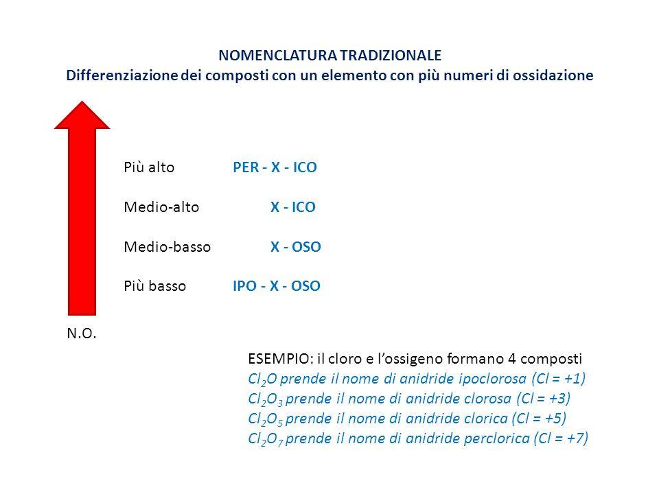 NOMENCLATURA TRADIZIONALE Differenziazione dei composti con un elemento con più numeri di ossidazione ESEMPIO: il cloro e lossigeno formano 4 composti