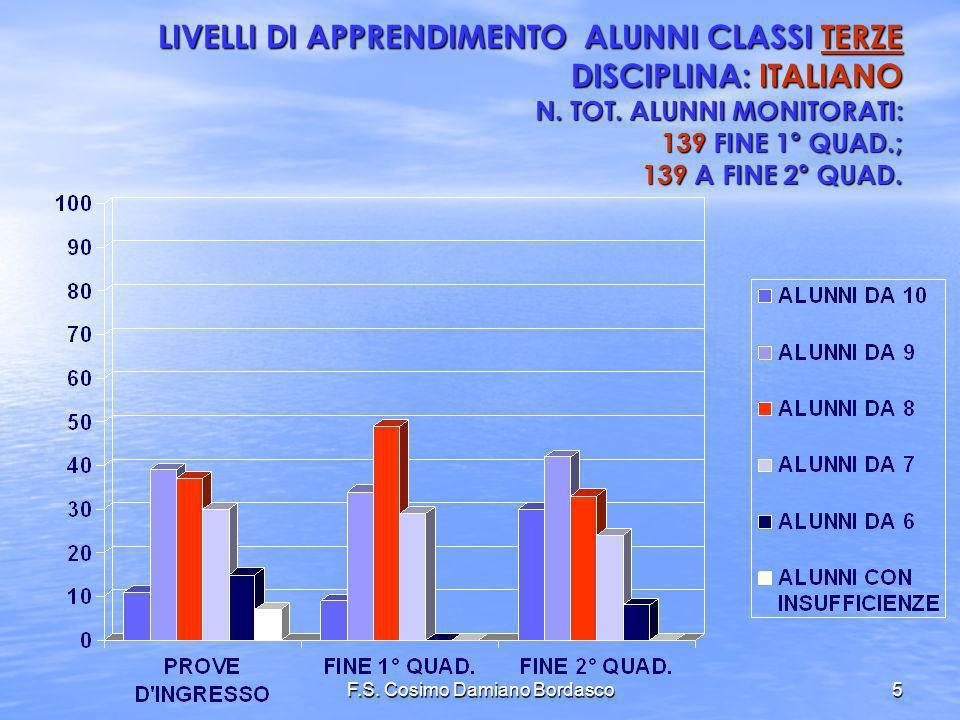 F.S. Cosimo Damiano Bordasco5 LIVELLI DI APPRENDIMENTO ALUNNI CLASSI TERZE DISCIPLINA: ITALIANO N. TOT. ALUNNI MONITORATI: 139 FINE 1° QUAD.; 139 A FI