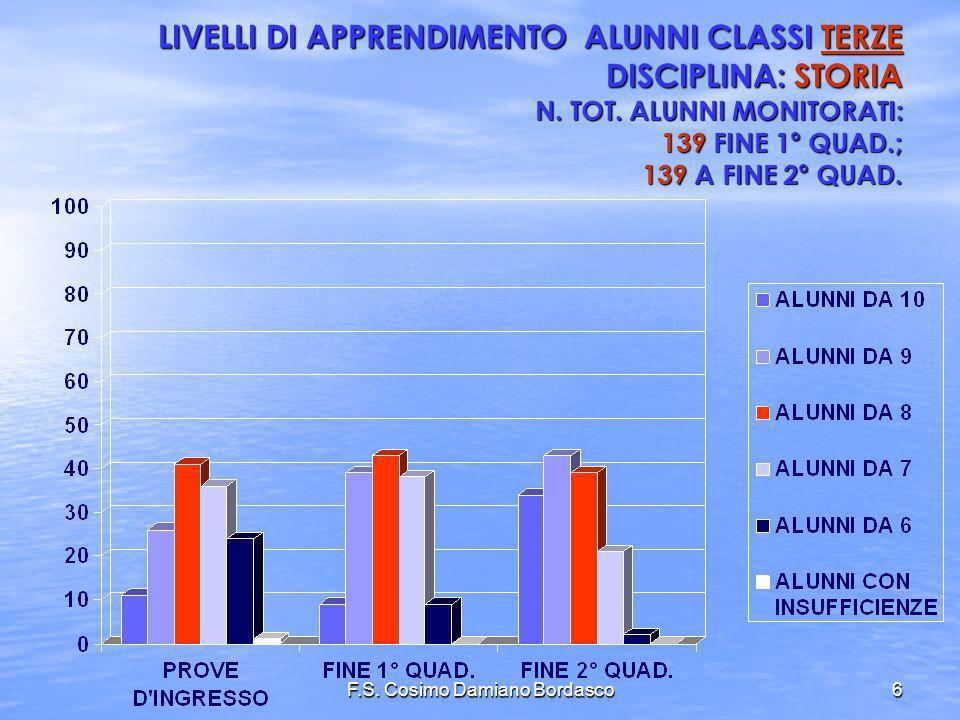 F.S. Cosimo Damiano Bordasco6 LIVELLI DI APPRENDIMENTO ALUNNI CLASSI TERZE DISCIPLINA: STORIA N. TOT. ALUNNI MONITORATI: 139 FINE 1° QUAD.; 139 A FINE