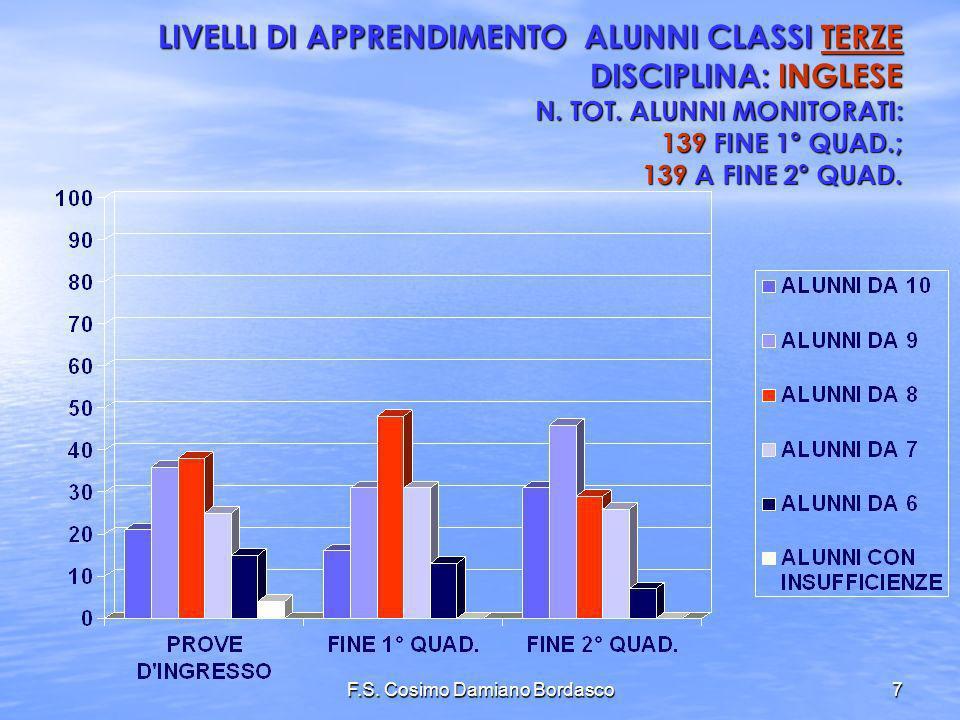 F.S. Cosimo Damiano Bordasco7 LIVELLI DI APPRENDIMENTO ALUNNI CLASSI TERZE DISCIPLINA: INGLESE N. TOT. ALUNNI MONITORATI: 139 FINE 1° QUAD.; 139 A FIN