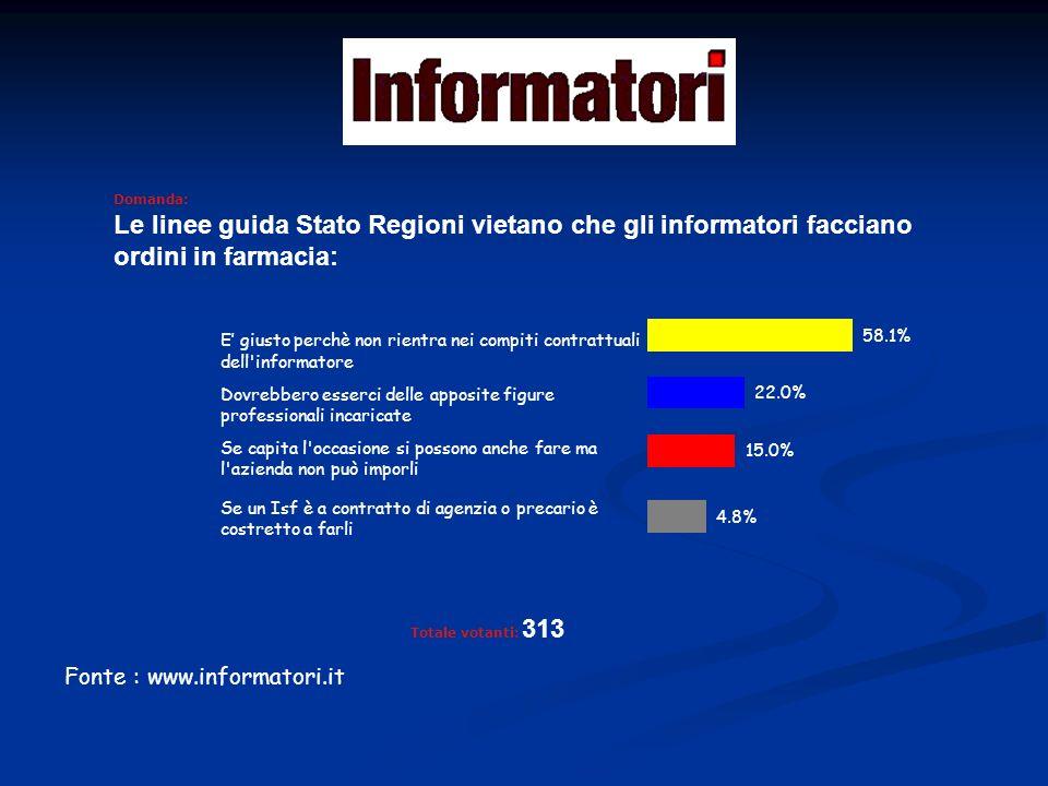 Fonte : www.informatori.it Domanda: Nella tua azienda gli informatori subiscono mobbing.