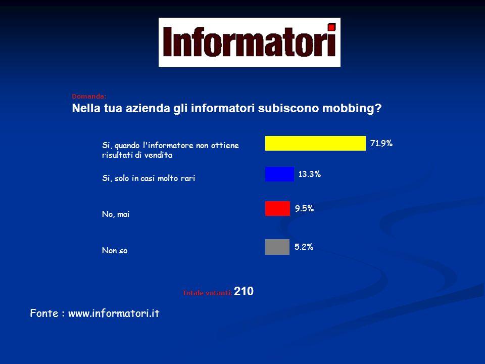 Fonte : www.informatori.it Domanda: Quale è, oggi, il più grave problema degli informatori Il rischio di precariato Il mobbing La riduzione della spesa farmaceutica La mancanza di un ordine professionale Totale votanti: 231 47.2% 21.2% 20.3% 11.3%