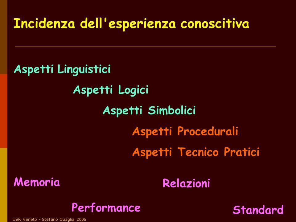 USR Veneto - Stefano Quaglia 2005 Incidenza dell'esperienza conoscitiva Aspetti Linguistici Aspetti Logici Aspetti Simbolici Aspetti Procedurali Aspet