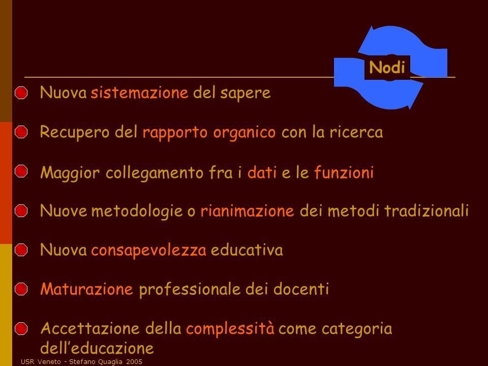 USR Veneto - Stefano Quaglia 2005 Nuove metodologie o rianimazione dei metodi tradizionali Nuova sistemazione del sapere Nuova consapevolezza educativ