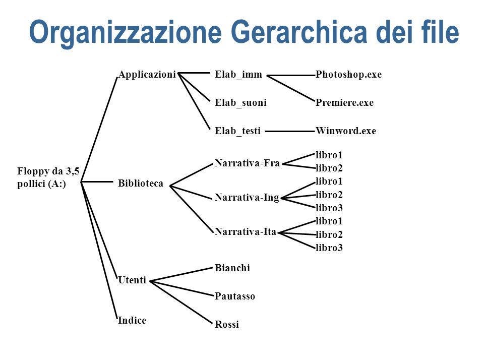 Organizzazione Gerarchica dei file n Se non esiste la strutturazione in directory, tutti i file possono essere identificati mediante il loro nome n Nel caso di unorganizzazione gerarchica a più livelli il nome non è più sufficiente ad identificare il file l intera sequenza di directory che lo contengono, a partire dalla radice dell albero (pathname) n Per individuare un file o una directory in modo univoco si deve allora specificare l intera sequenza di directory che lo contengono, a partire dalla radice dell albero (pathname)