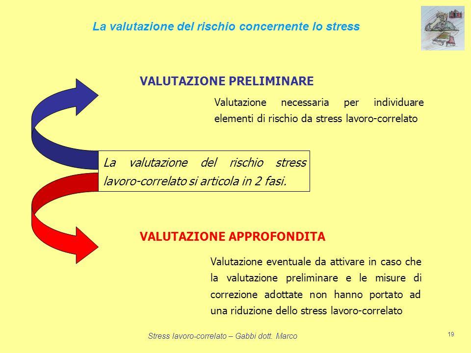 Stress lavoro-correlato – Gabbi dott. Marco 19 La valutazione del rischio stress lavoro-correlato si articola in 2 fasi. La valutazione del rischio co
