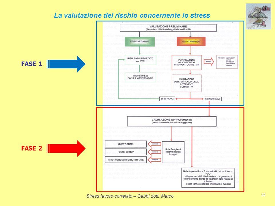 Stress lavoro-correlato – Gabbi dott. Marco 25 La valutazione del rischio concernente lo stress FASE 2 FASE 1