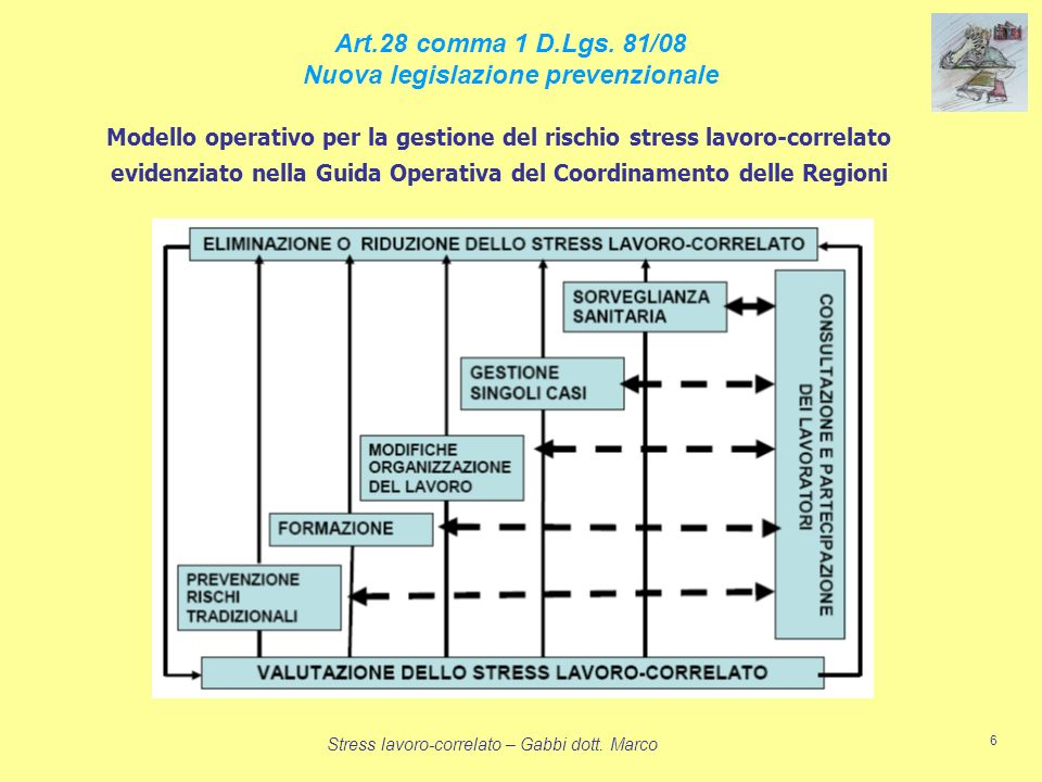 Stress lavoro-correlato – Gabbi dott. Marco 6 Modello operativo per la gestione del rischio stress lavoro-correlato evidenziato nella Guida Operativa