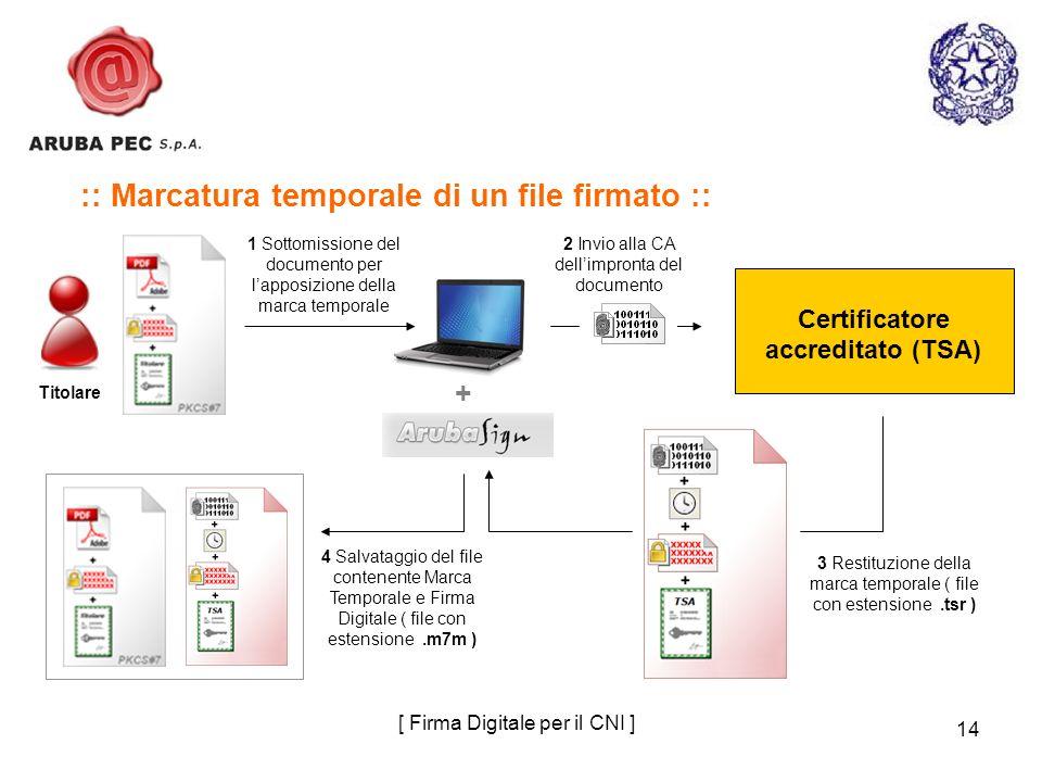 14 :: Marcatura temporale di un file firmato :: 1 Sottomissione del documento per lapposizione della marca temporale Titolare + [ Firma Digitale per i