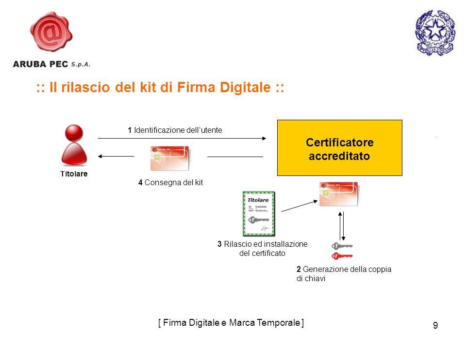 9 :: Il rilascio del kit di Firma Digitale :: 1 Identificazione dellutente 4 Consegna del kit Certificatore accreditato 2 Generazione della coppia di