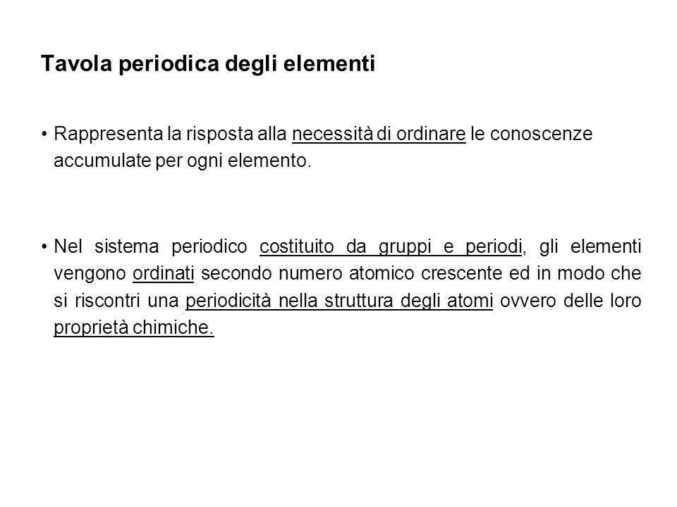 Cationi Monoatomici nome dellelemento + n° romano che ne indica la valenza Es.
