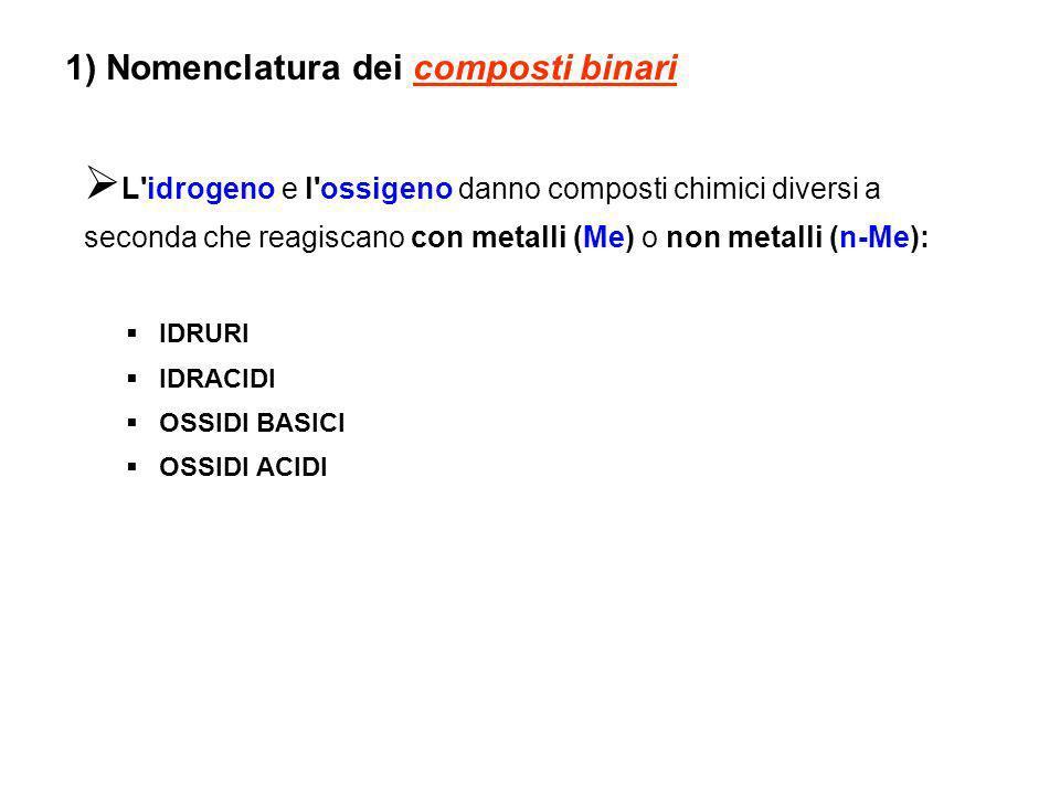 1) Nomenclatura dei composti binari L idrogeno e l ossigeno danno composti chimici diversi a seconda che reagiscano con metalli (Me) o non metalli (n-Me): IDRURI IDRACIDI OSSIDI BASICI OSSIDI ACIDI