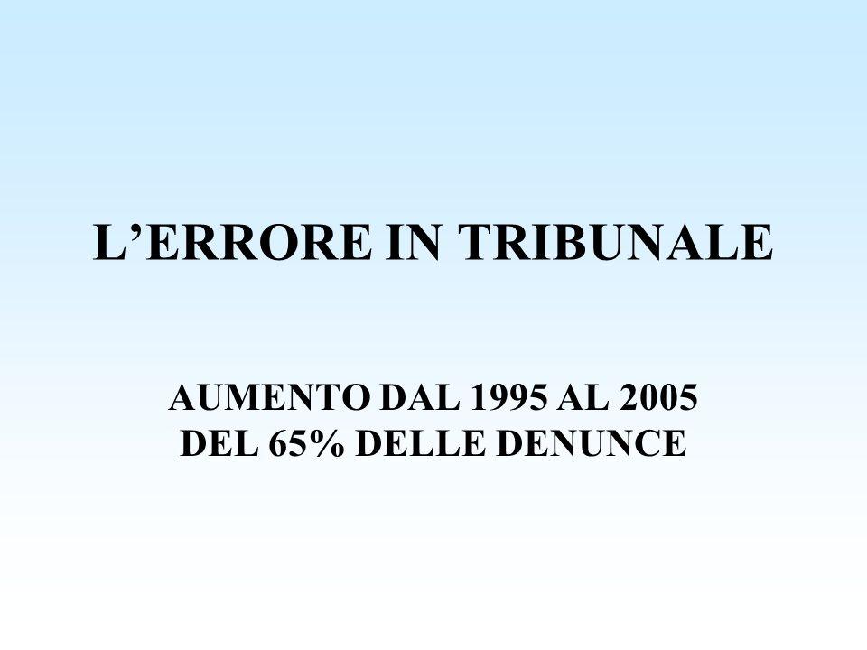 LERRORE IN TRIBUNALE AUMENTO DAL 1995 AL 2005 DEL 65% DELLE DENUNCE
