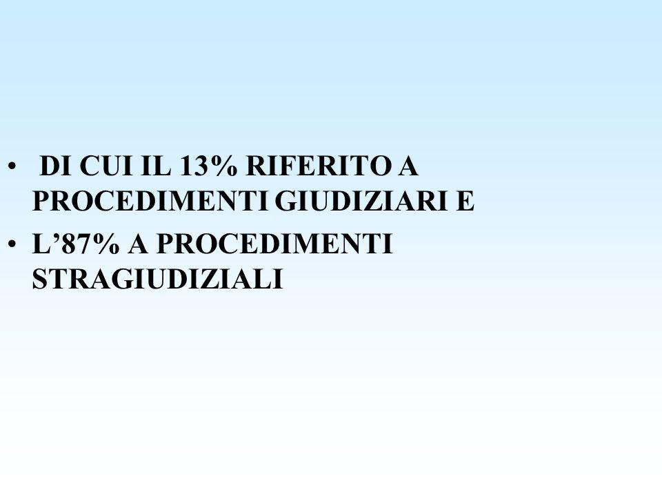 DI CUI IL 13% RIFERITO A PROCEDIMENTI GIUDIZIARI E L87% A PROCEDIMENTI STRAGIUDIZIALI
