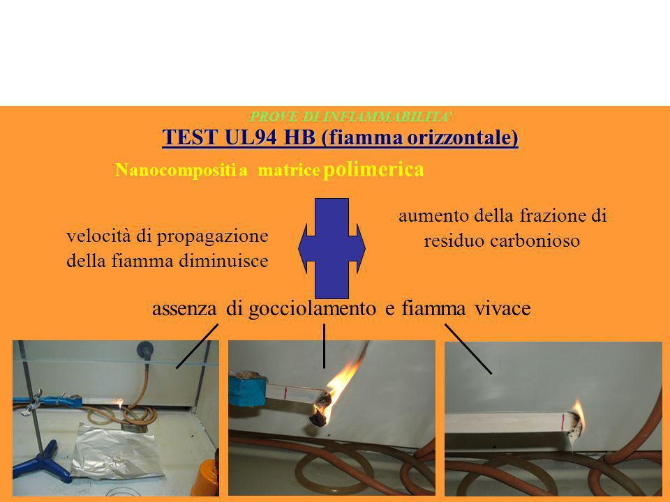 PROVE DI INFIAMMABILITA TEST UL94 HB (fiamma orizzontale) Nanocompositi a matrice polimerica velocità di propagazione della fiamma diminuisce aumento