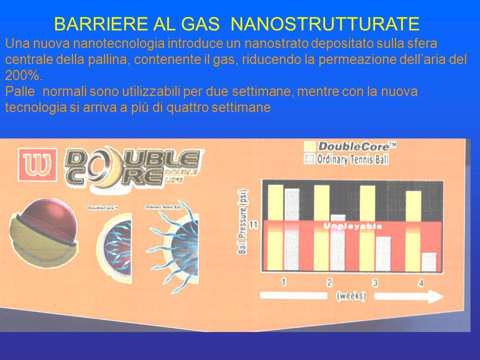 BARRIERE AL GAS NANOSTRUTTURATE Una nuova nanotecnologia introduce un nanostrato depositato sulla sfera centrale della pallina, contenente il gas, rid