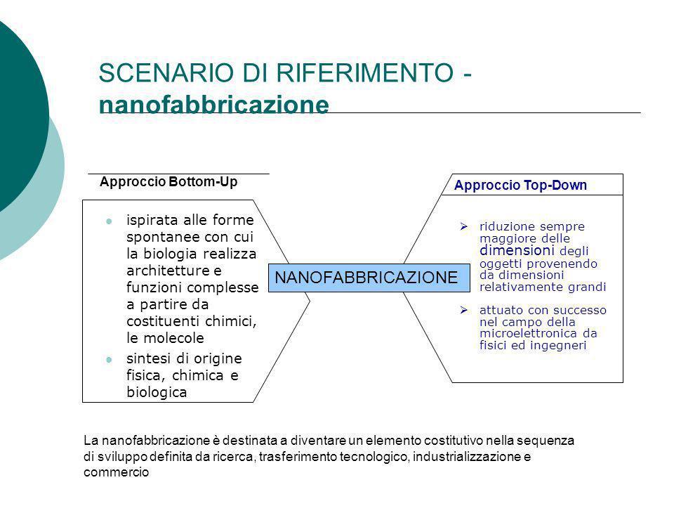 SCENARIO DI RIFERIMENTO - nanofabbricazione Approccio Bottom-Up ispirata alle forme spontanee con cui la biologia realizza architetture e funzioni com