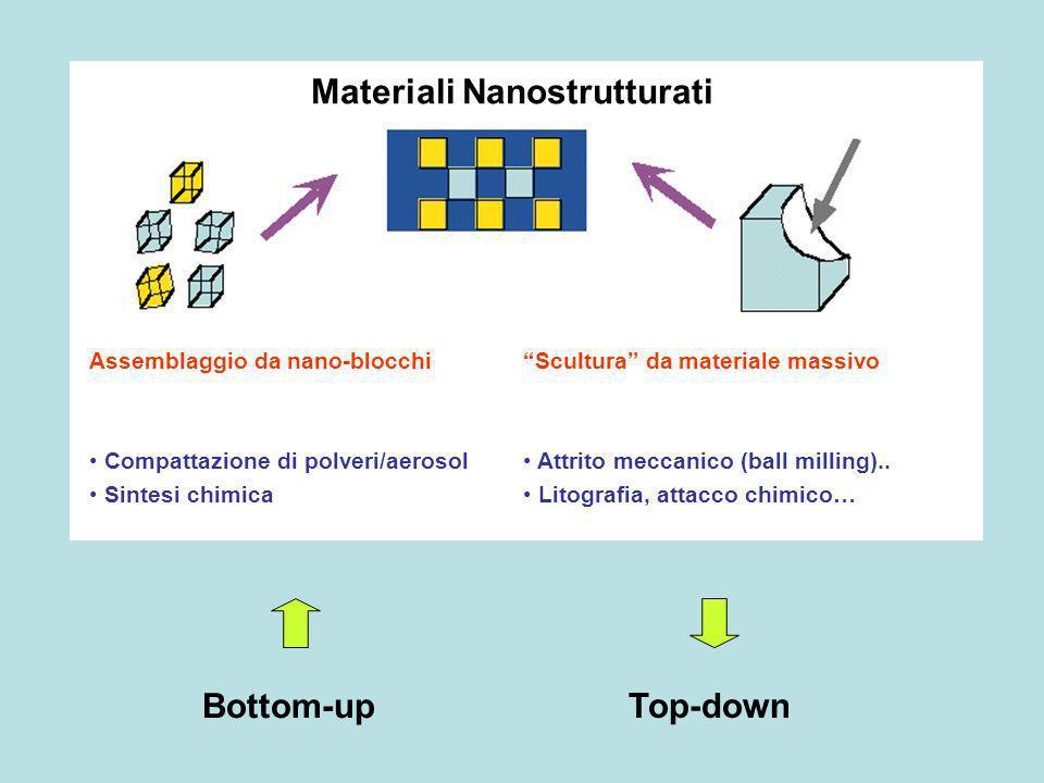 Bottom-up Top-down Materiali Nanostrutturati Assemblaggio da nano-blocchi Compattazione di polveri/aerosol Sintesi chimica Scultura da materiale massi