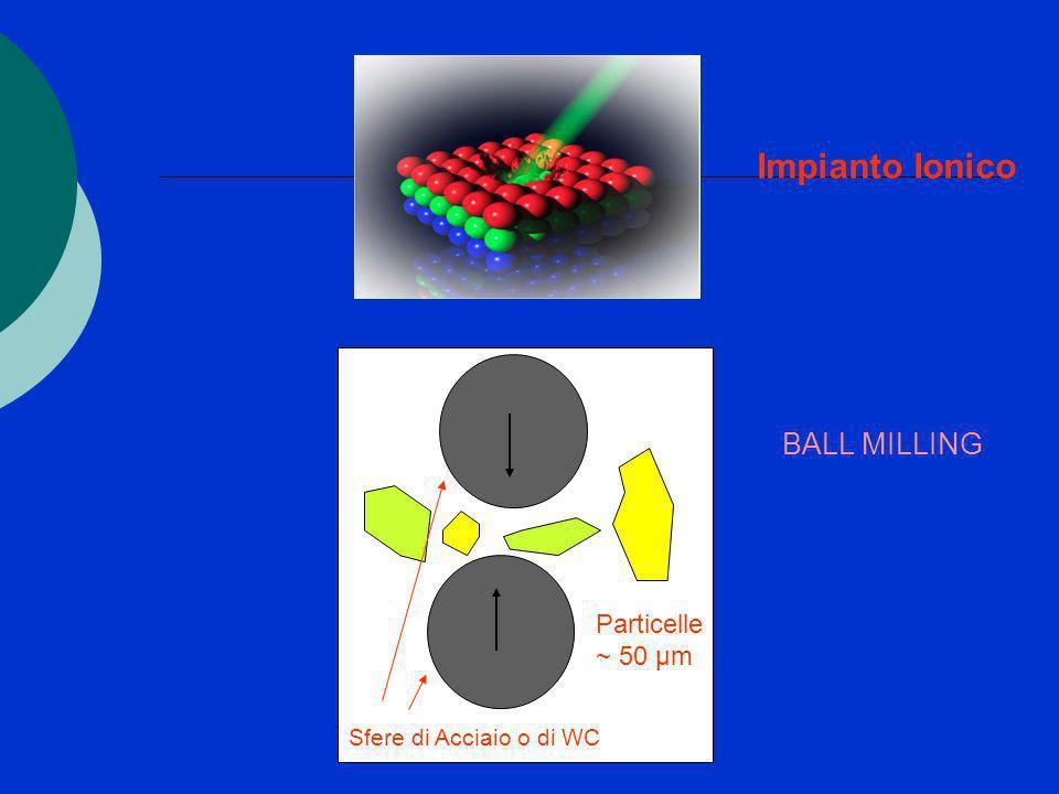 Impianto Ionico ~ 50 µm Sfere di Acciaio o di WC Particelle ~ 50 µm BALL MILLING
