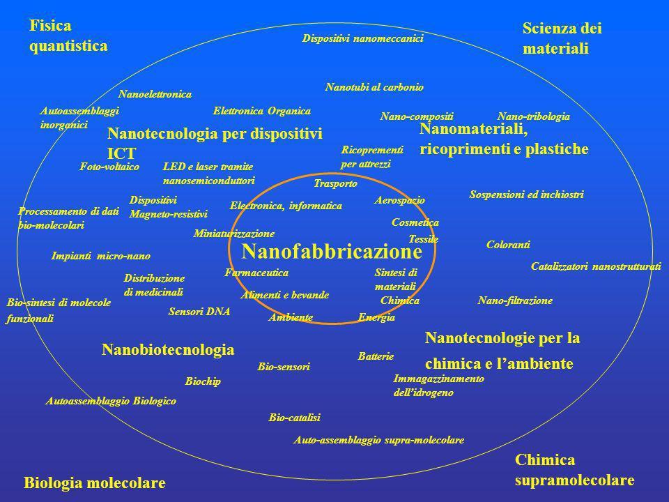 Nanofabbricazione Sintesi di materiali Chimica Electronica, informatica Farmaceutica Trasporto Cosmetica Tessile Miniaturizzazione Alimenti e bevande