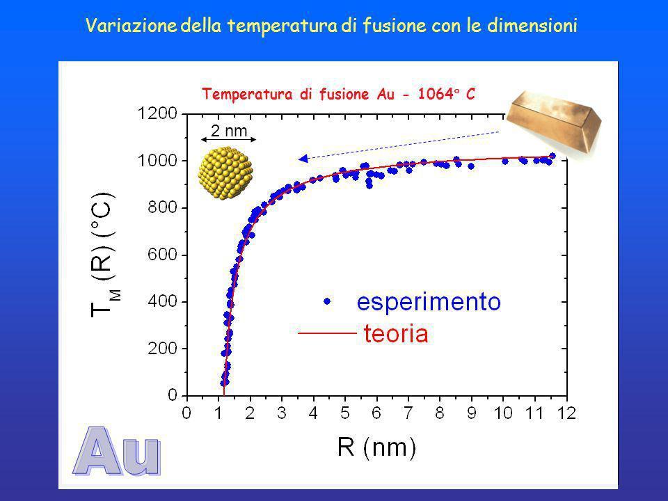 Temperatura di fusione Au - 1064 C Variazione della temperatura di fusione con le dimensioni 2 nm
