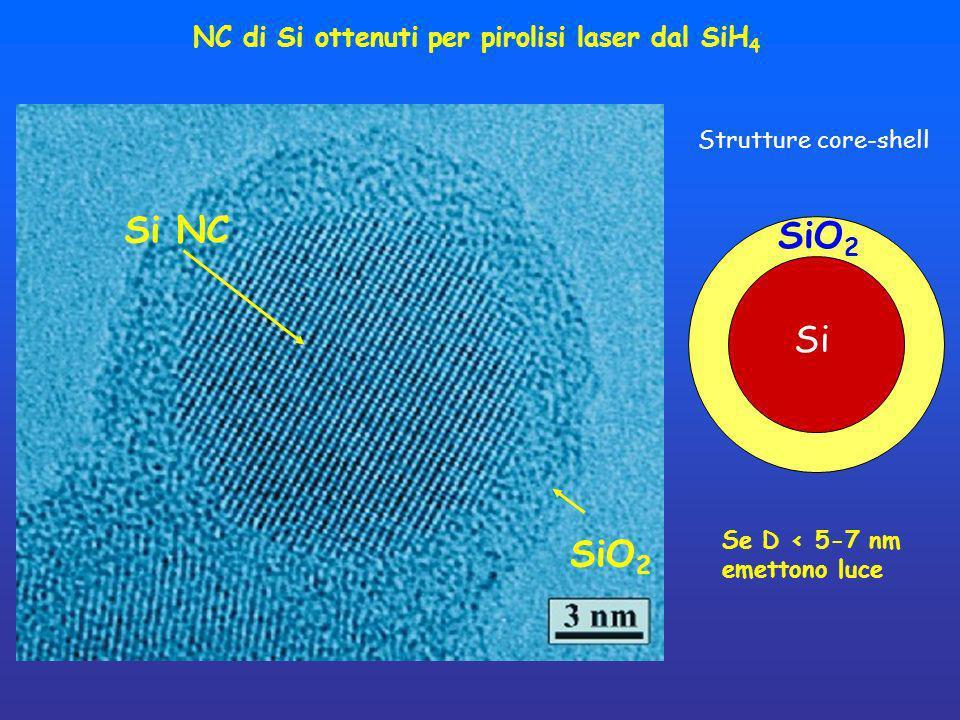 NC di Si ottenuti per pirolisi laser dal SiH 4 SiO 2 Si NC Se D < 5-7 nm emettono luce Si SiO 2 Strutture core-shell