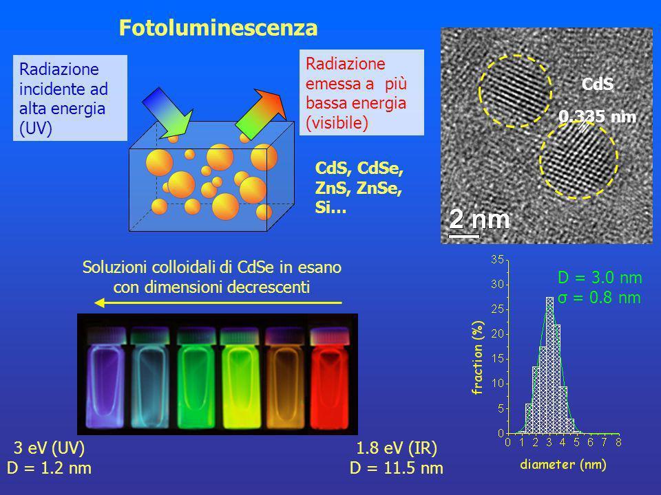 Fotoluminescenza Radiazione incidente ad alta energia (UV) Radiazione emessa a più bassa energia (visibile) CdS 0.335 nm CdS, CdSe, ZnS, ZnSe, Si… Sol