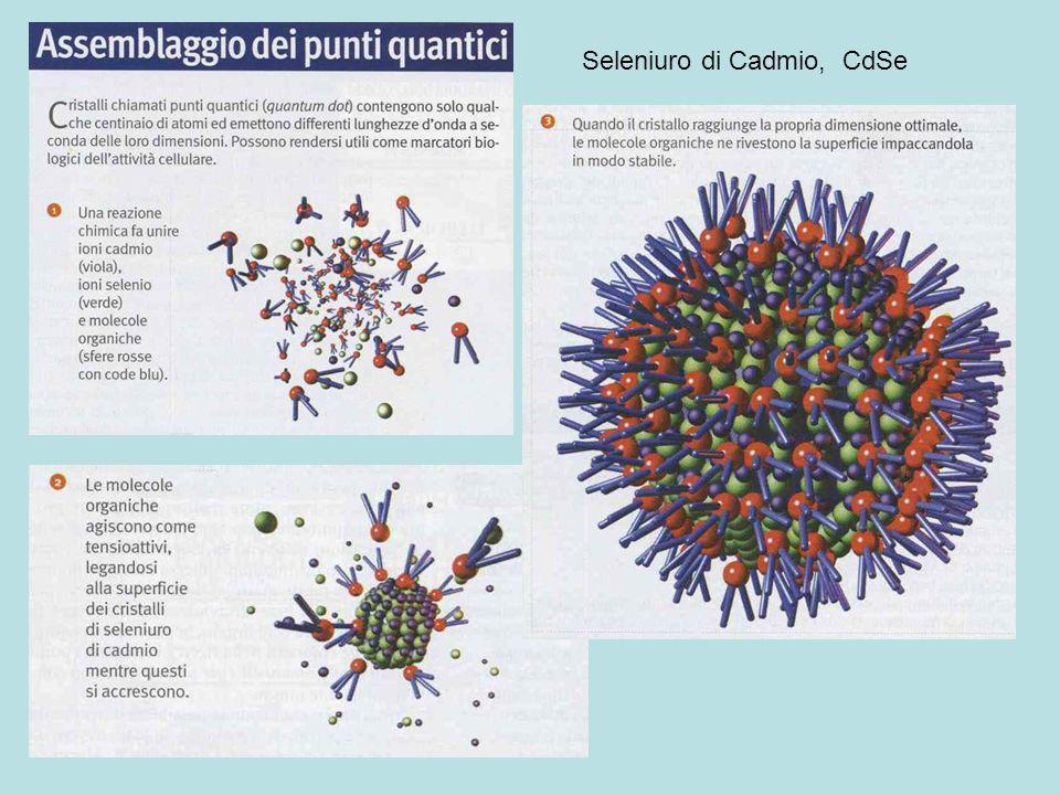 Seleniuro di Cadmio, CdSe