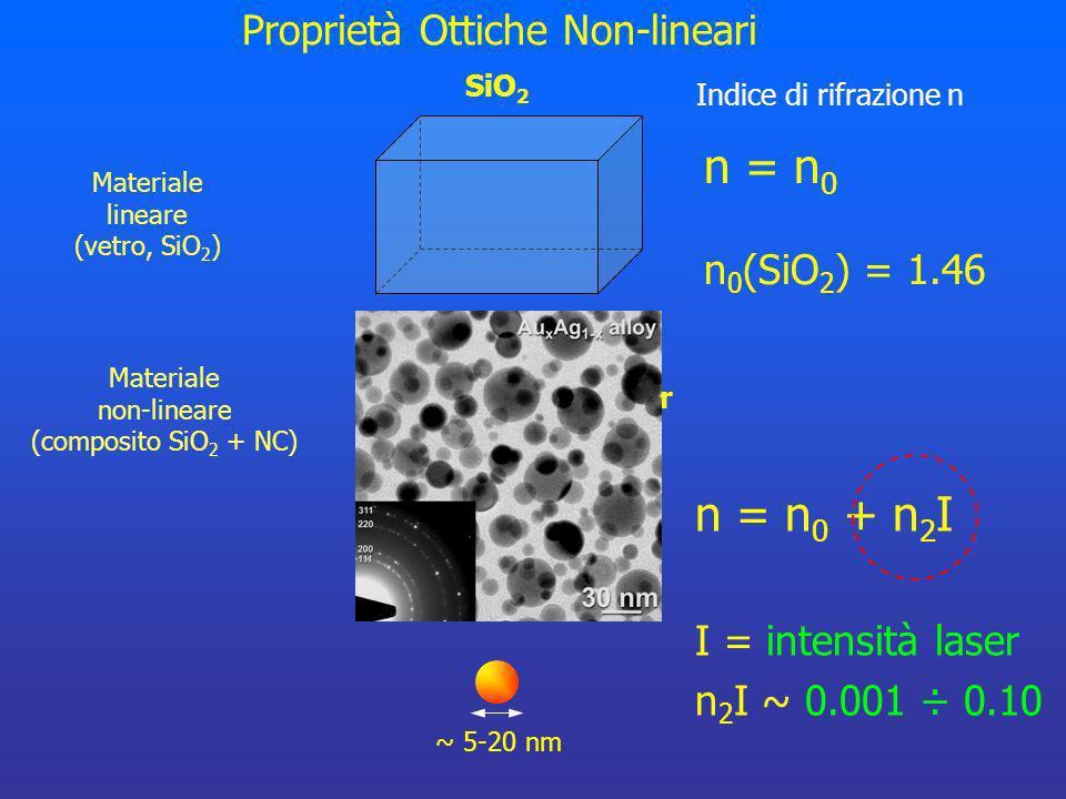 ~ 5-20 nm SiO 2 + NanoCluster Materiale non-lineare (composito SiO 2 + NC) n = n 0 n 0 (SiO 2 ) = 1.46 Proprietà Ottiche Non-lineari Indice di rifrazi