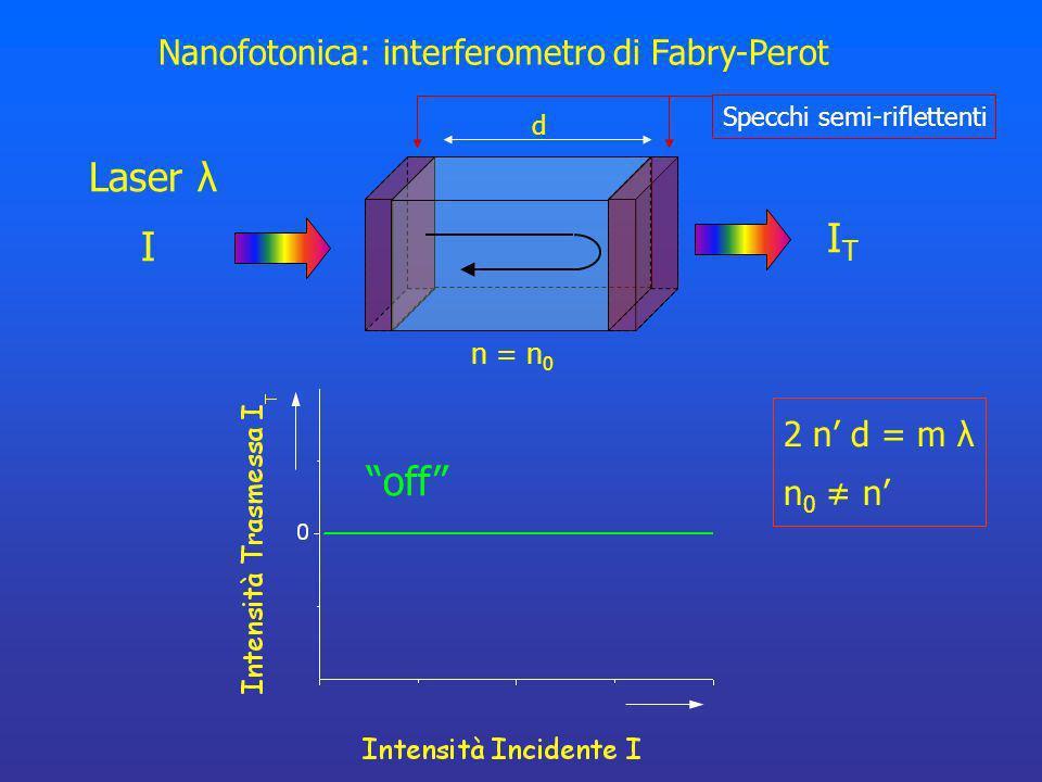 Nanofotonica: interferometro di Fabry-Perot 2 n d = m λ n 0 n d n = n 0 off Specchi semi-riflettenti Laser λ I ITIT