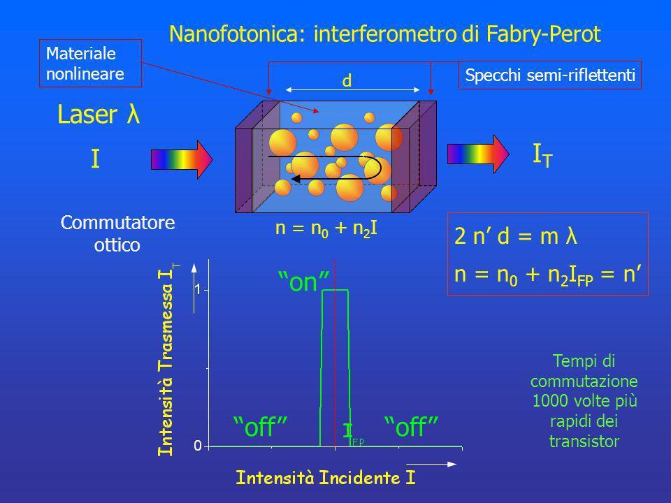 Nanofotonica: interferometro di Fabry-Perot Laser λ I ITIT 2 n d = m λ n = n 0 + n 2 I FP = n d Specchi semi-riflettenti Commutatore ottico off on off