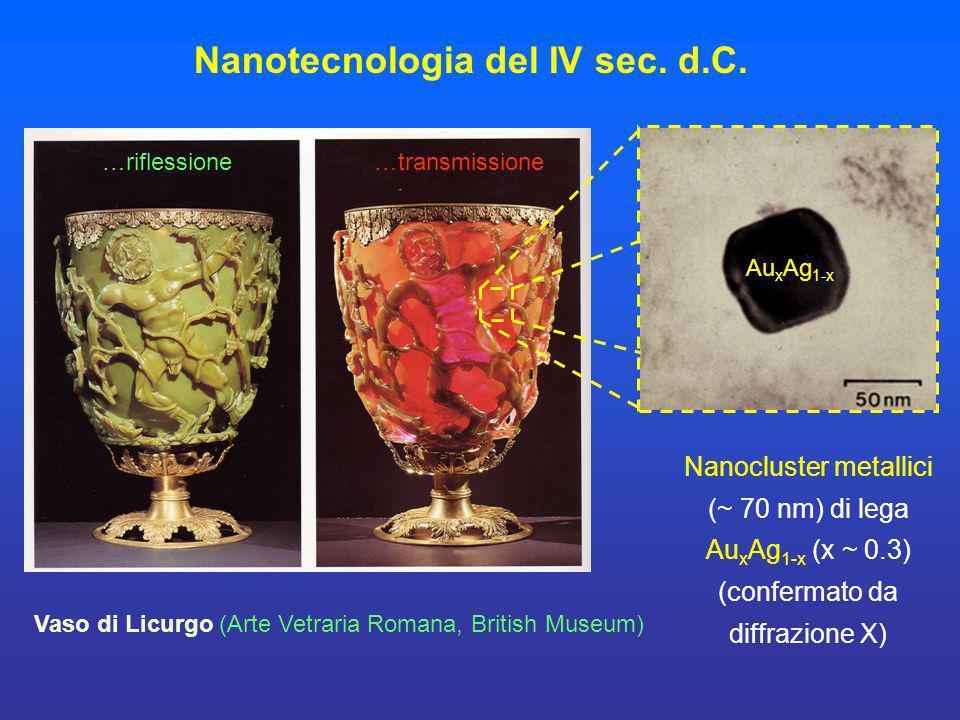 Au x Ag 1-x Nanotecnologia del IV sec. d.C. Vaso di Licurgo (Arte Vetraria Romana, British Museum) …riflessione…transmissione Nanocluster metallici (~