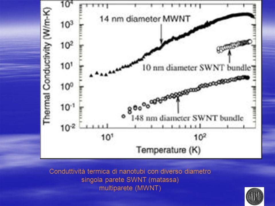 Conduttività termica di nanotubi con diverso diametro singola parete SWNT (matassa) multiparete (MWNT)