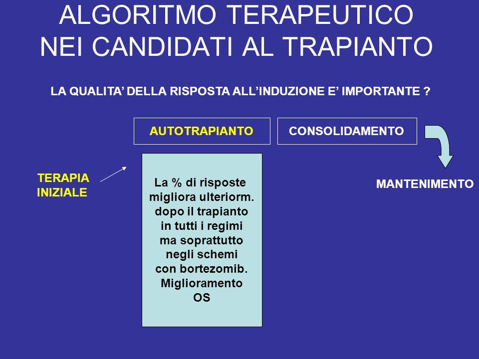 ALGORITMO TERAPEUTICO NEI CANDIDATI AL TRAPIANTO AUTOTRAPIANTOCONSOLIDAMENTO TERAPIA INIZIALE MANTENIMENTO LA QUALITA DELLA RISPOSTA ALLINDUZIONE E IMPORTANTE .