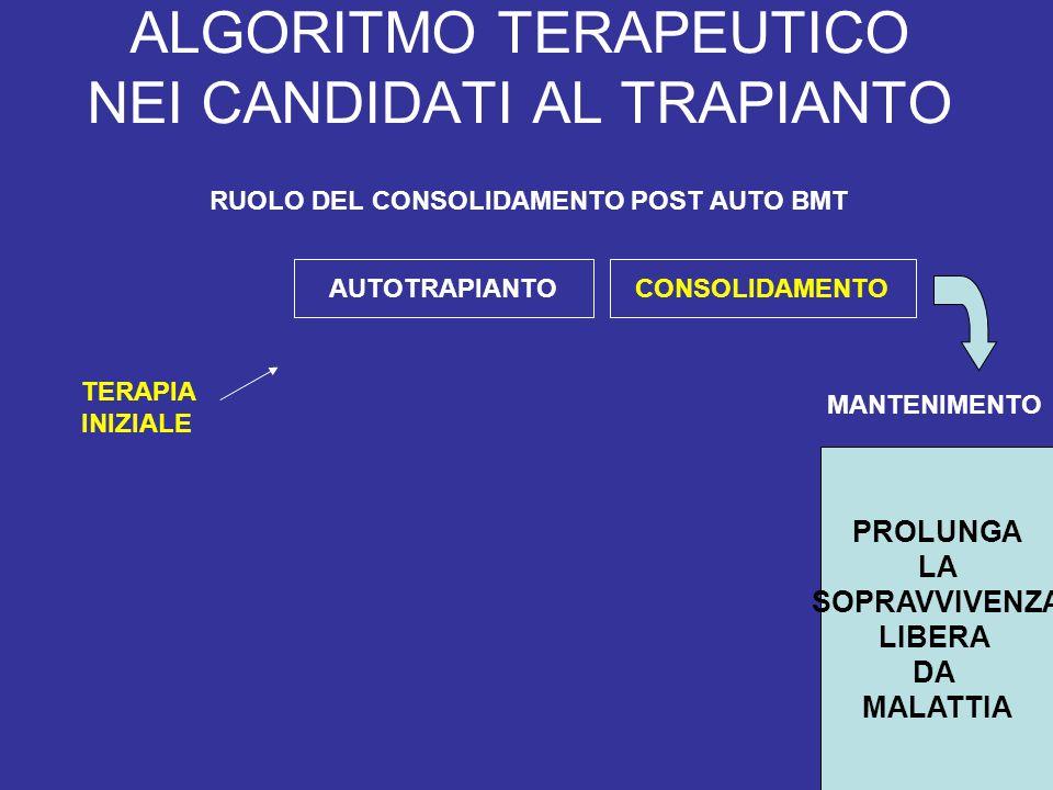 ALGORITMO TERAPEUTICO NEI CANDIDATI AL TRAPIANTO AUTOTRAPIANTOCONSOLIDAMENTO TERAPIA INIZIALE MANTENIMENTO RUOLO DEL CONSOLIDAMENTO POST AUTO BMT PROLUNGA LA SOPRAVVIVENZA LIBERA DA MALATTIA