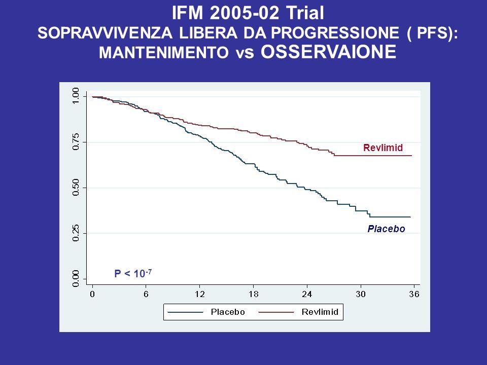P < 10 -7 Revlimid IFM 2005-02 Trial SOPRAVVIVENZA LIBERA DA PROGRESSIONE ( PFS): MANTENIMENTO v s OSSERVAIONE Placebo